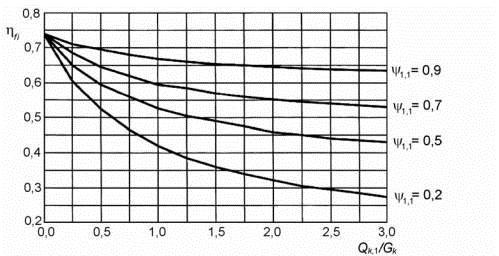 Рисунок 2.1 - Зміна коефіцієнта зниження