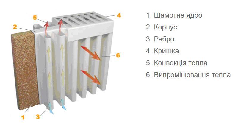Теплоакумуляційне опалення